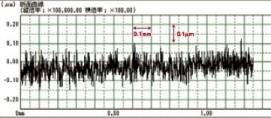 Grafik über die Rauhheit der M25LP Maschine